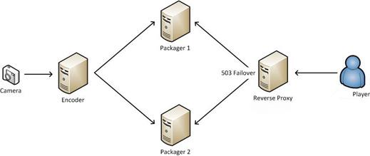 Configure HTTP Streaming failover