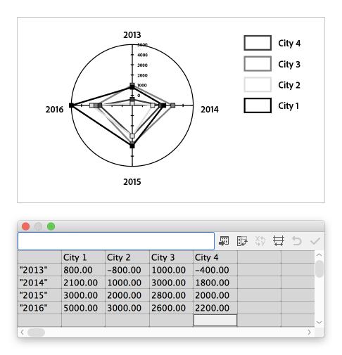 Oprettelse af diagrammer i Illustrator