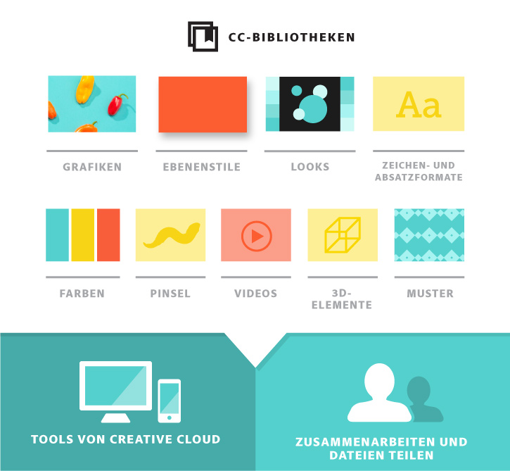 Creative Cloud-Bibliotheken
