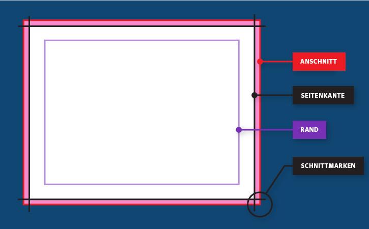 Anschnittbereich In Indesign Festlegen Adobe Indesign Cc
