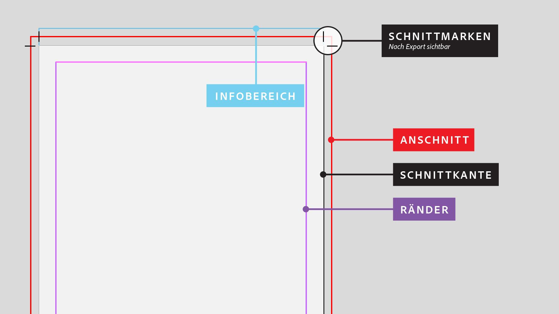 Anschnittbereich Für Den Druck Festlegen Adobe Indesign