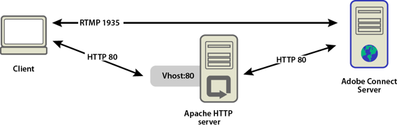HTTP traffic flows through Apache HTTP Server to reach Adobe Connect.