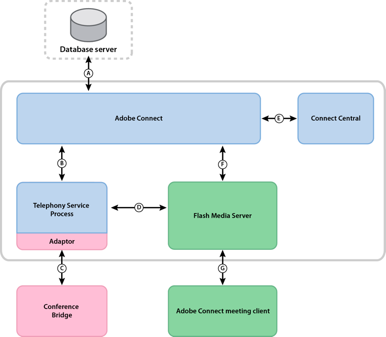 Data flow between Adobe Connect server and telephony services.