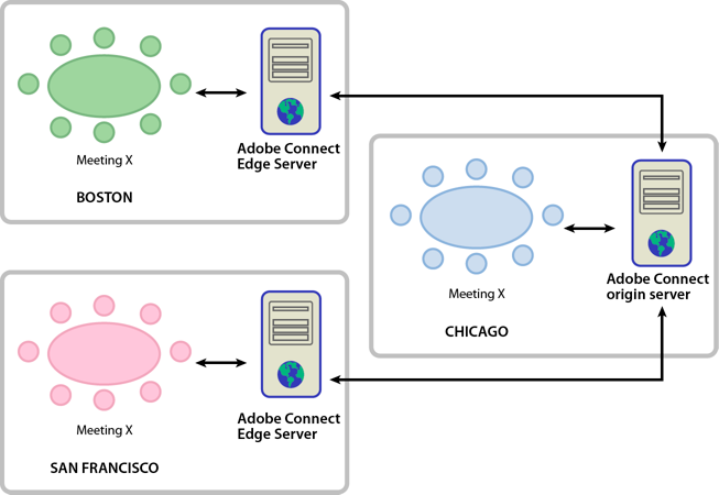 A sample Edge Server deployment.