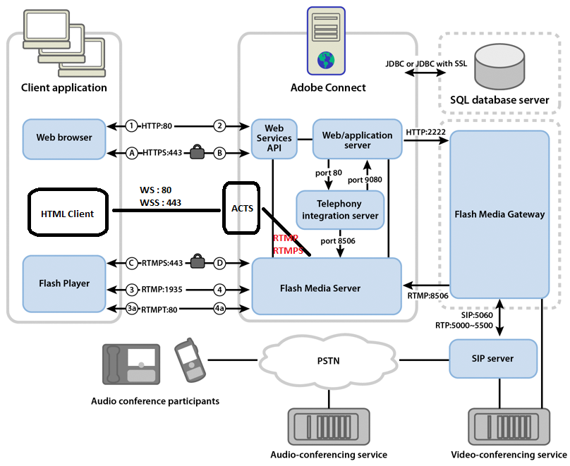 Data flow between Adobe Connect server and client application.