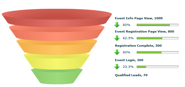 Conversion funnel allows you to gauge promotion effectiveness and identify qualified leads.