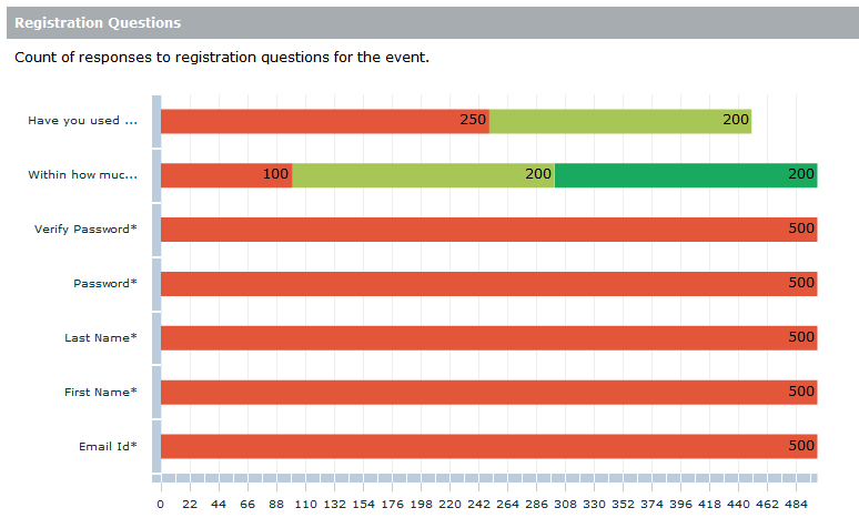 Registration Questions report shows the count of responses for various registration questions.