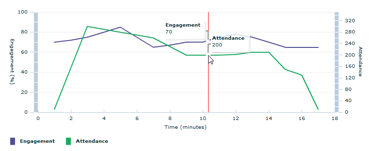 Engagement report indicates the overall engagement of participants.