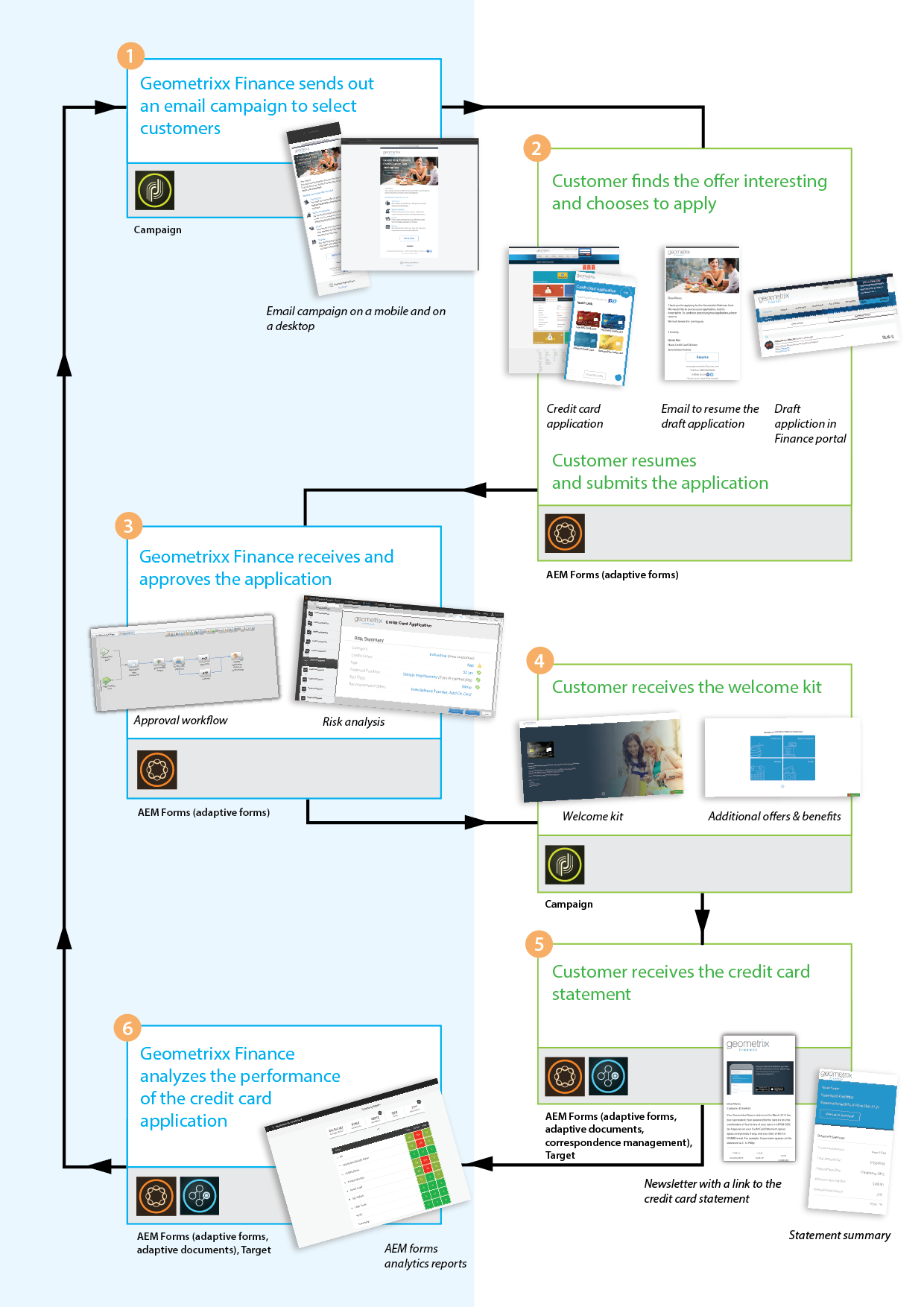 Geometrixx Finance reference site workflow infographic