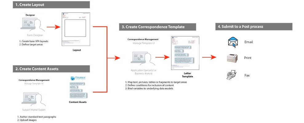 Workflow for creating a correspondence template