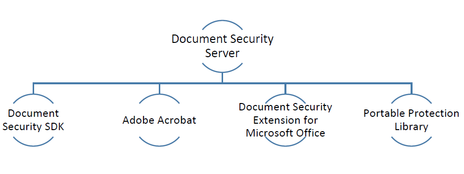 Document Security Offerings