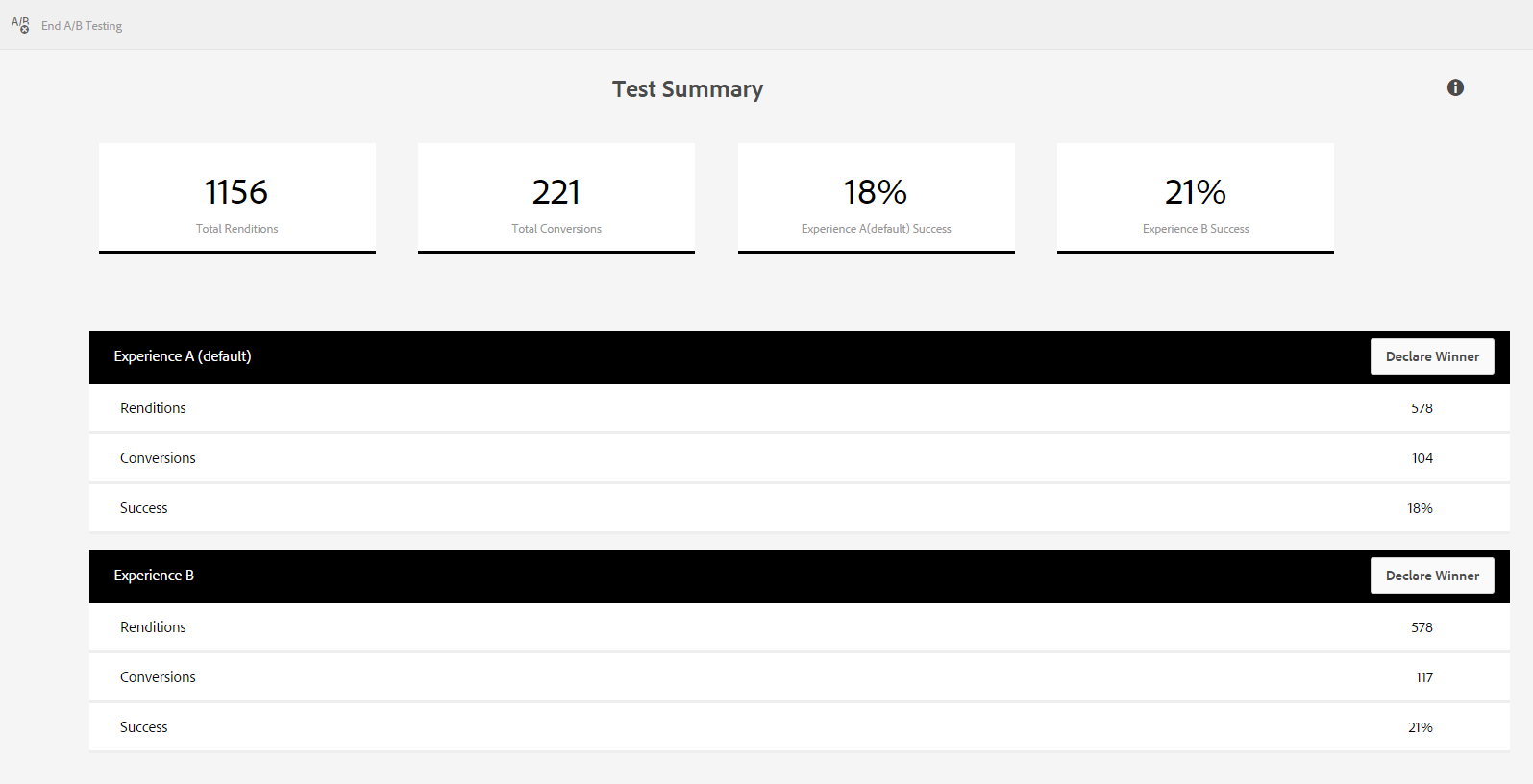 A sample summary report of A/B test for an adaptive form