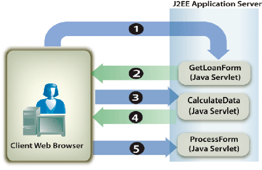 Form Data In Java