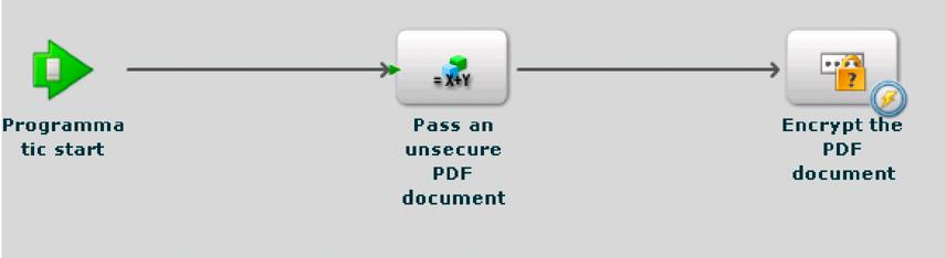 Invoking AEM Forms using Remoting