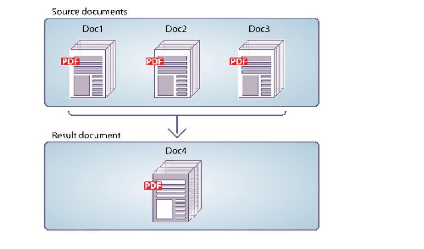 Programmatically Assembling PDF Documents