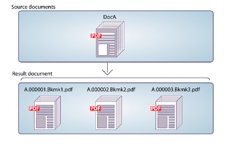 Programmatically Disassembling PDF Documents