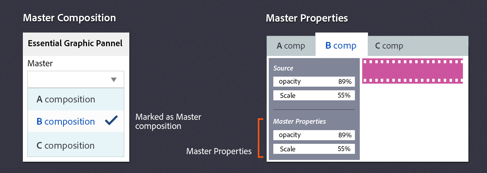 Master Properties and Master Composition