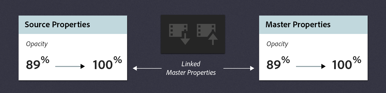 Linked property