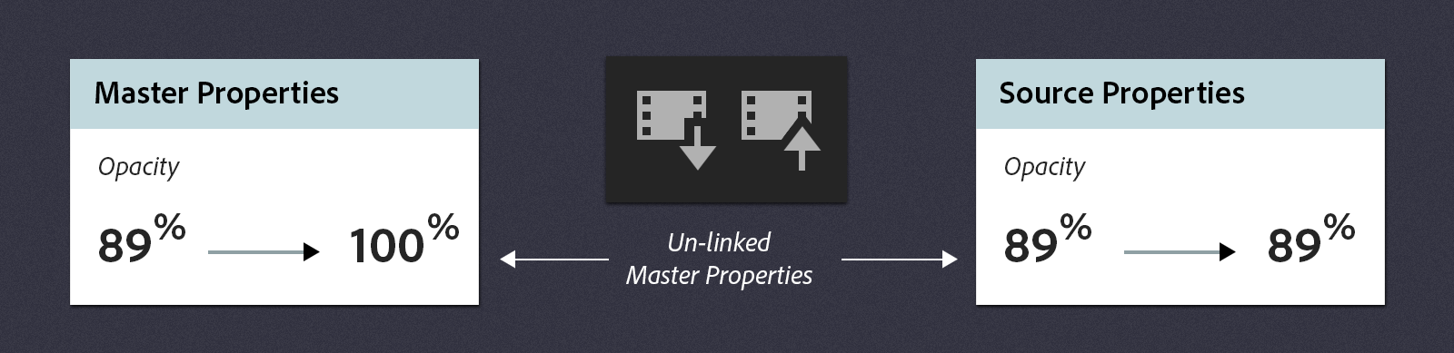 Unlinked property