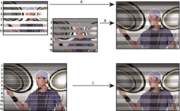 Interlaced scanning of interlaced video fields compared with progressive scanning of noninterlaced video frame
