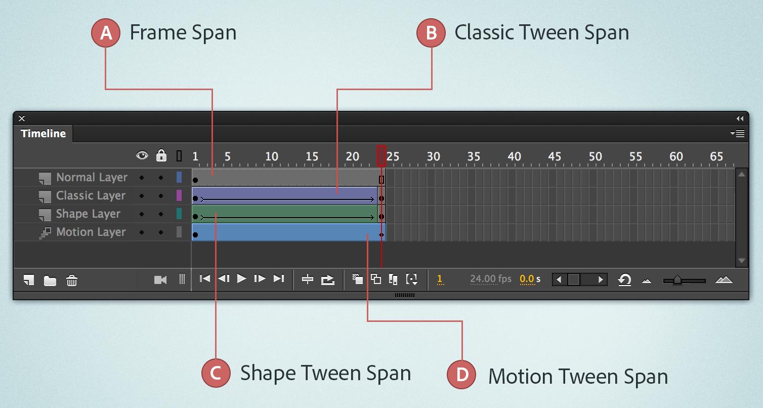 Verwenden von Bildern und Schlüsselbildern in Adobe Animate CC