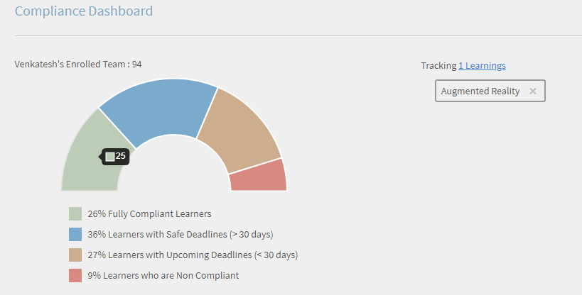 Compliance Status dashboard