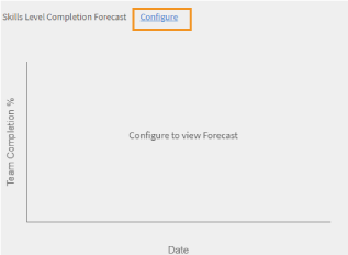 Configure to forecast skills