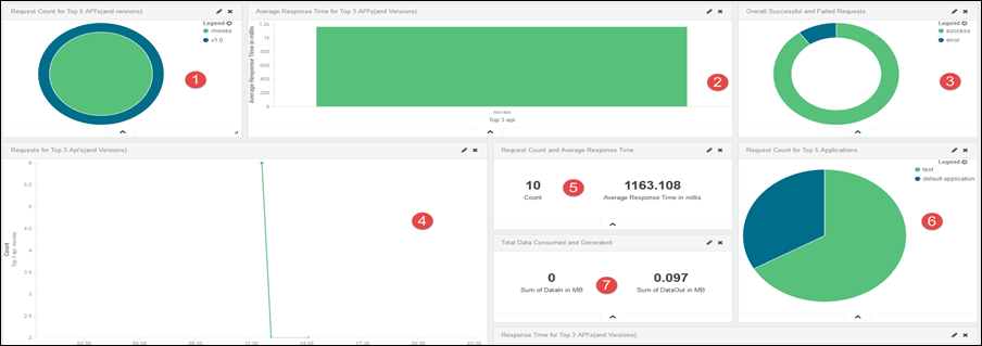 APIs and Versions dashboard