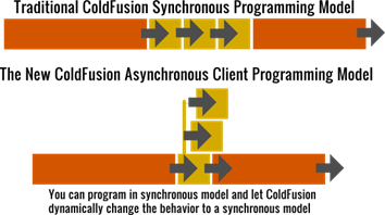 ColdFusion asynchronous programming model