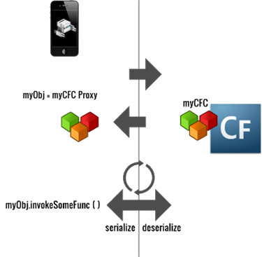 Calling a function to a remote CFC