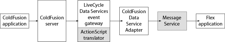 ColdFusion and Flex interaction