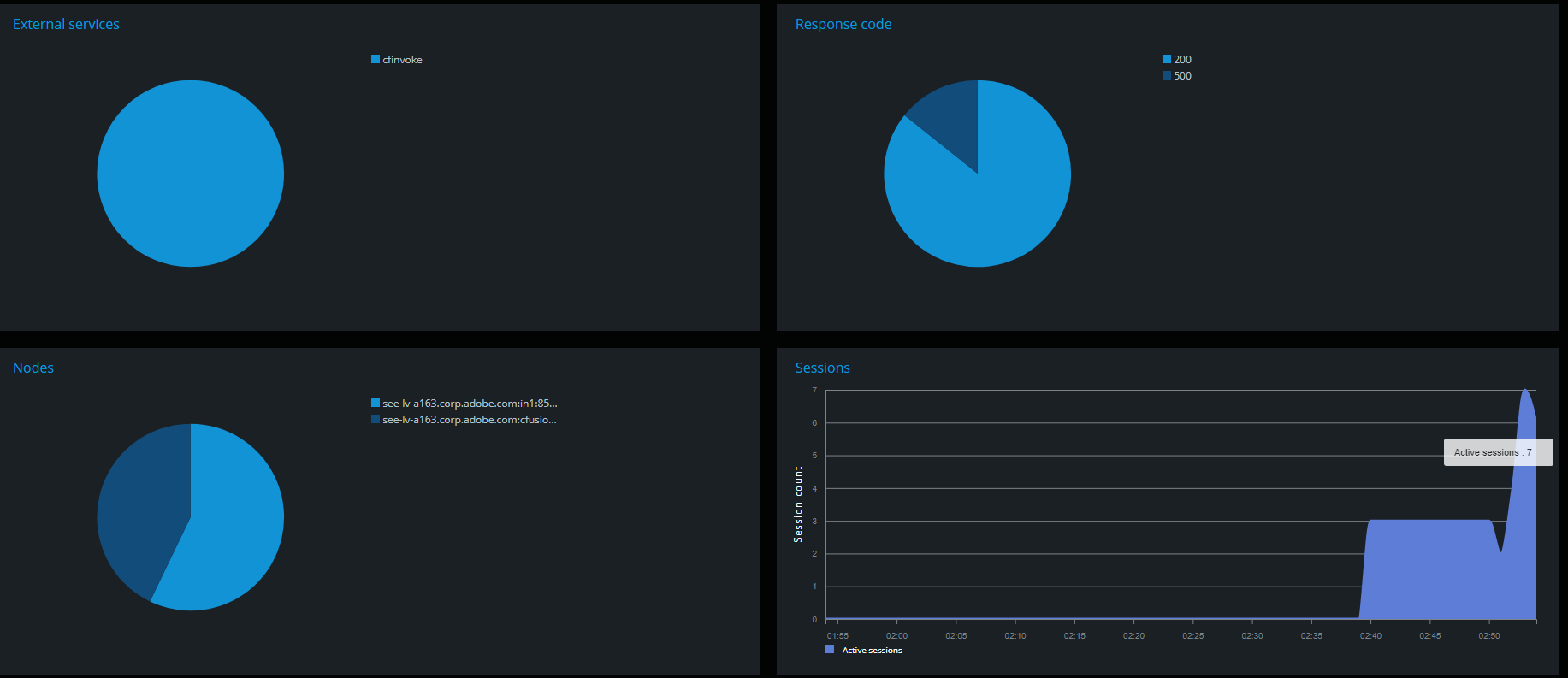 Application monitoring pie charts