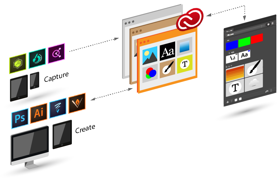 What you can do with Adobe Creative Cloud Libraries
