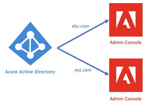 Set up SSO with Azure AD Connector