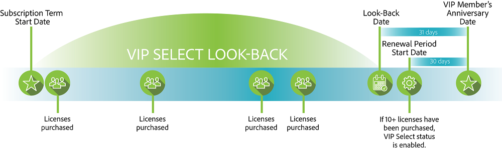 VIP Select Look-Back
