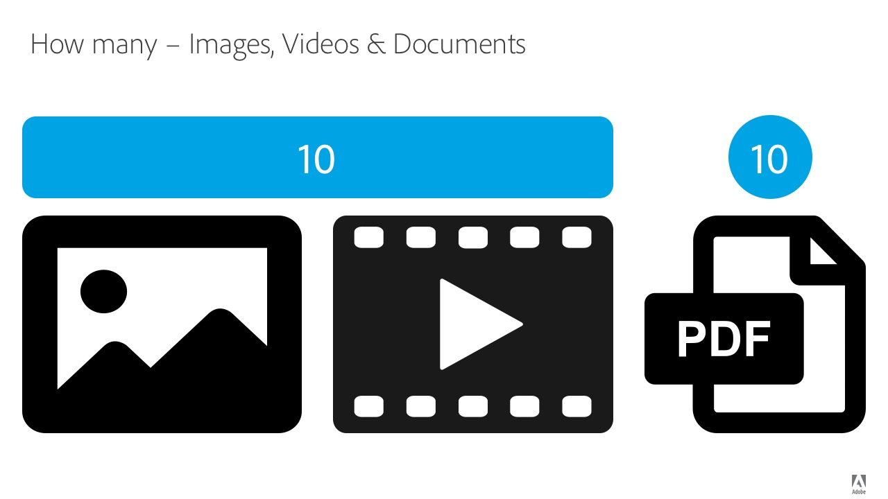 How many - images video and docs