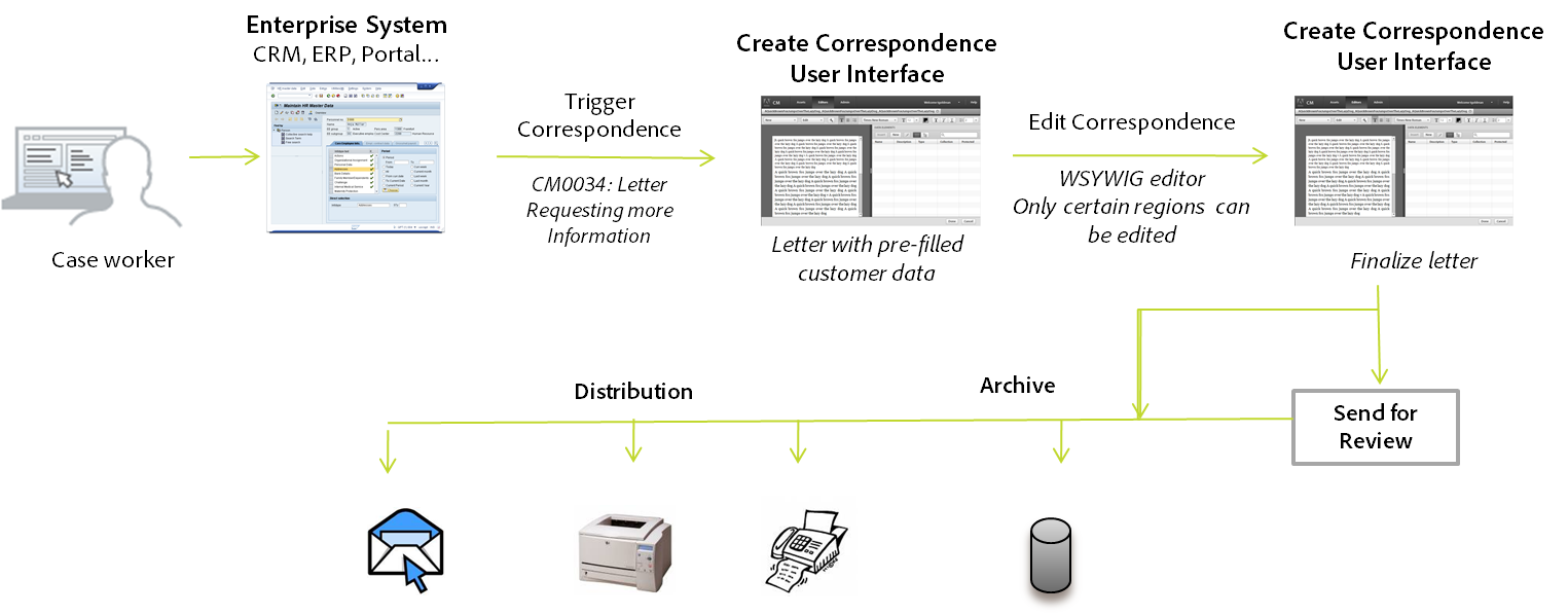 System-driven correspondence