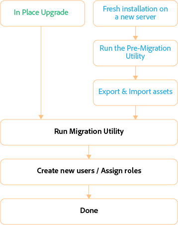 Approaches to migration using the Migration utility