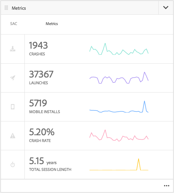 Adobe Mobile Analytics Tile
