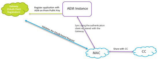 Flow of data when AEM Assets and Creative Cloud are integrated
