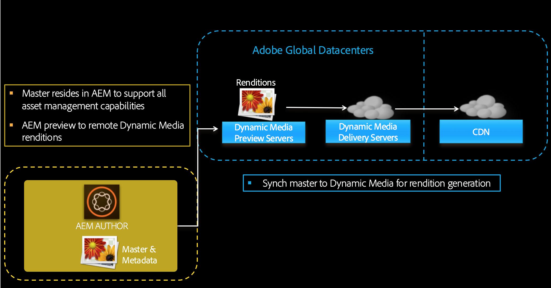 Configuring Dynamic Media - Scene7 mode