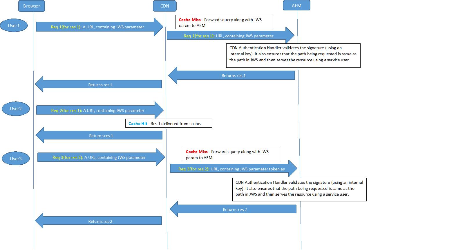 OSGi Configuration Settings
