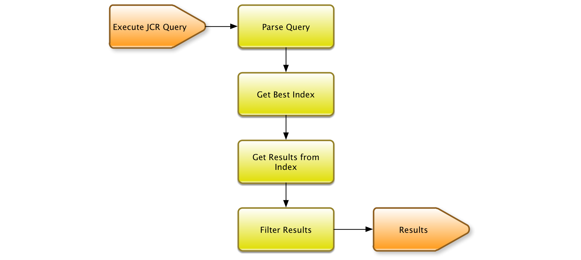 Oak Queries and Indexing