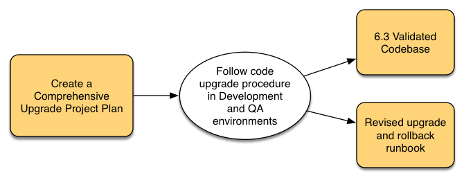 perform-dev-qa