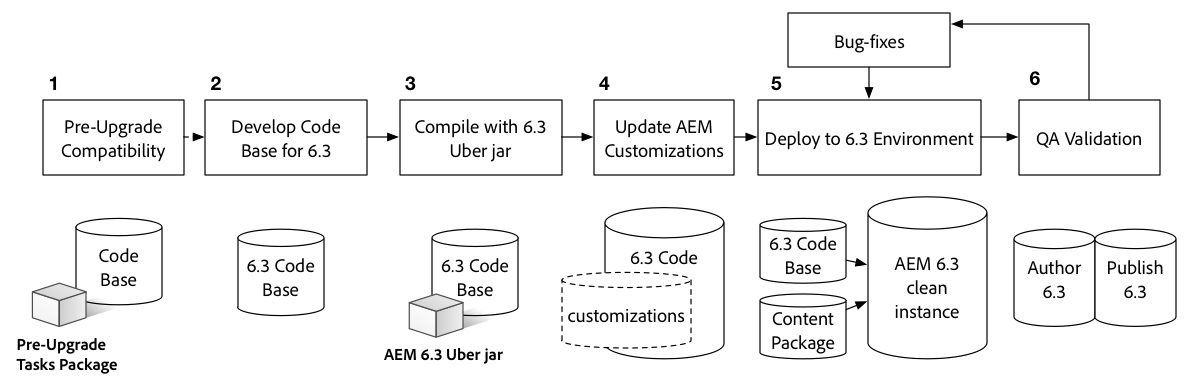 High level steps for upgrading the code base