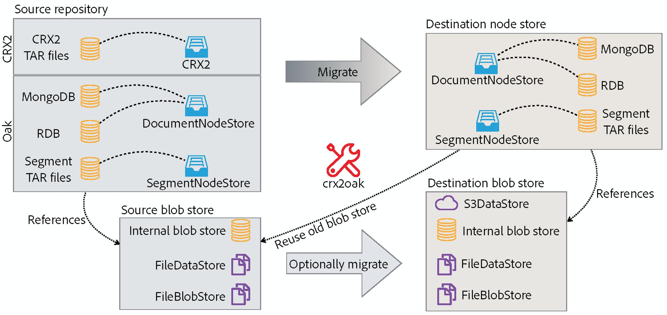 Using the CRX2Oak Migration Tool