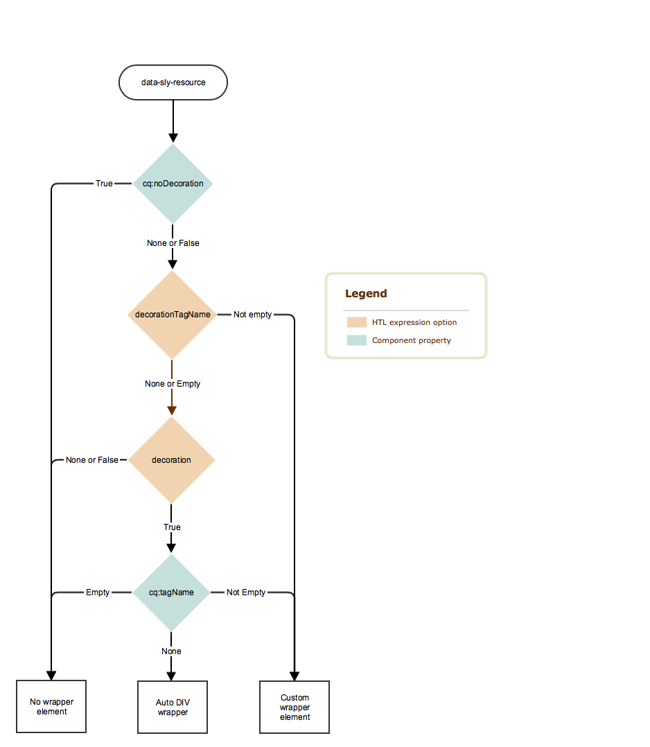 Decoration Tag Logic Tree Diagram Chlimage 1