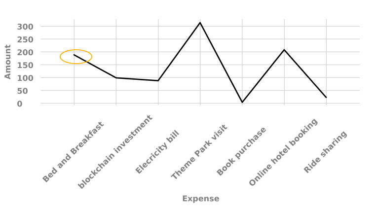 Chart component in Interactive Communications