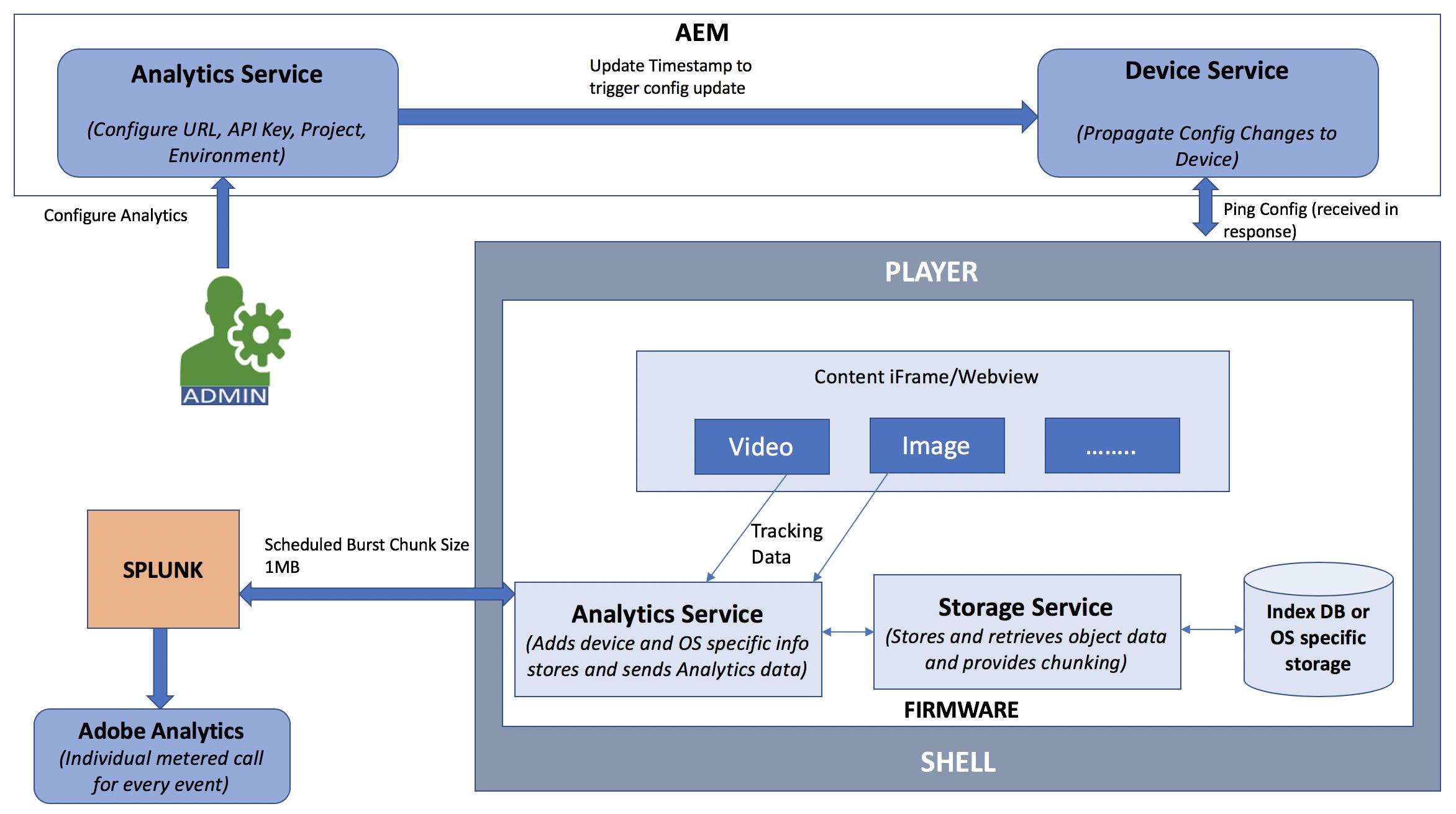 Adobe Analytics Integration with AEM Screens