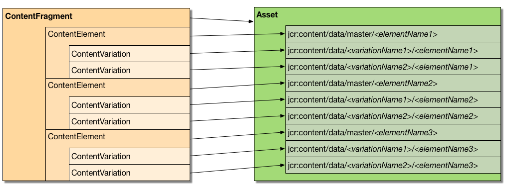 fragment-to-assets-structured